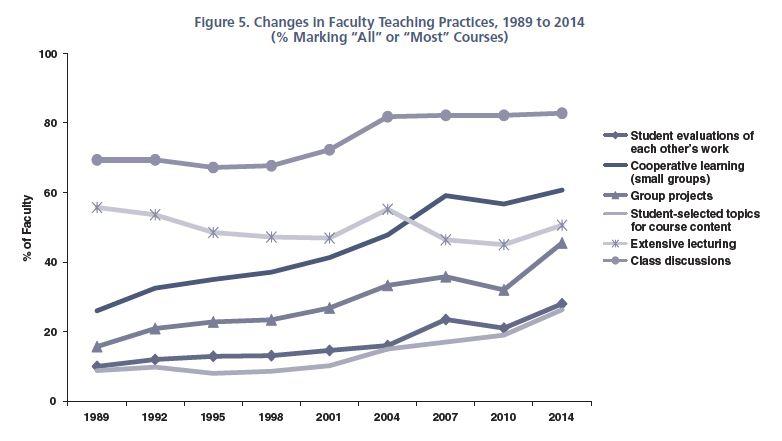 2013–2014 HERI Faculty Survey