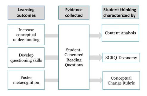 Figure 2: learning outcomes