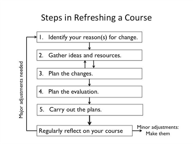 course redesign flow chart