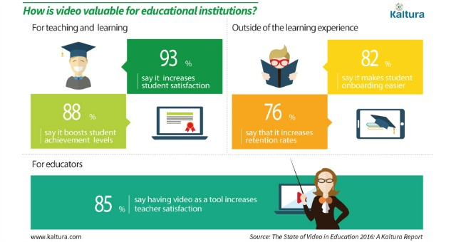 Survey Highlights Growth of Video in Higher Ed, Optimism over OER