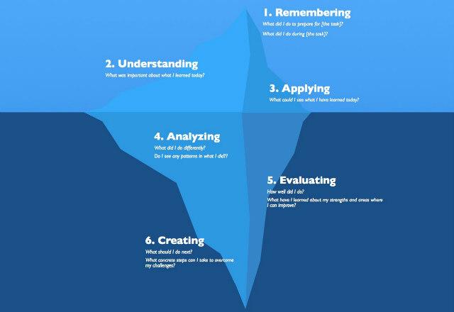 learning iceberg