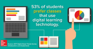 McGraw Hill Digital Learning Survey