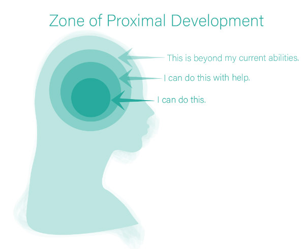 Zone of Proximal development theory