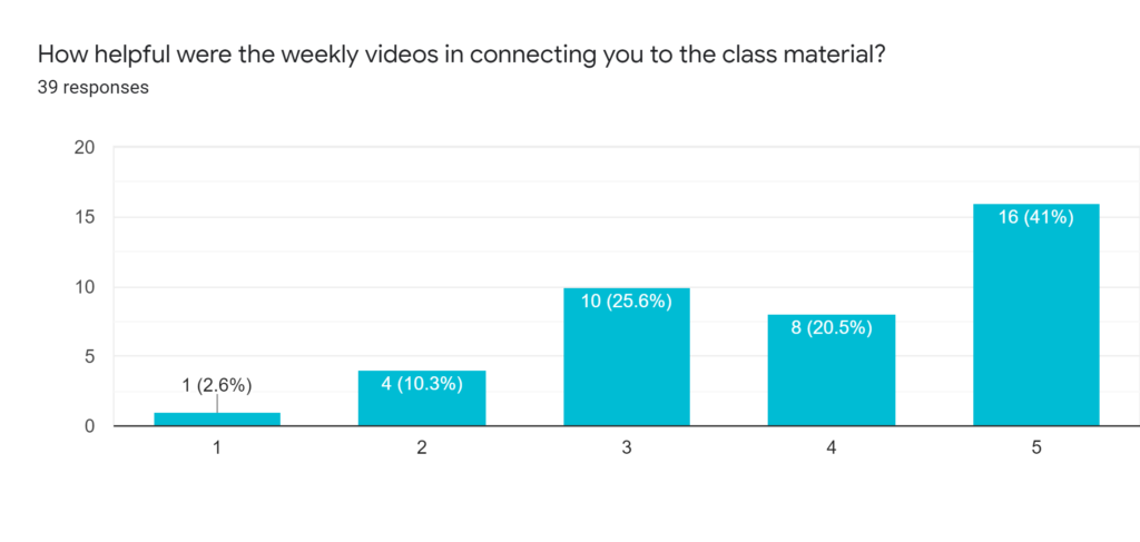 Forms response chart. Question title: How helpful were the weekly videos in connecting you to the class material?. Number of responses: 39 responses.
