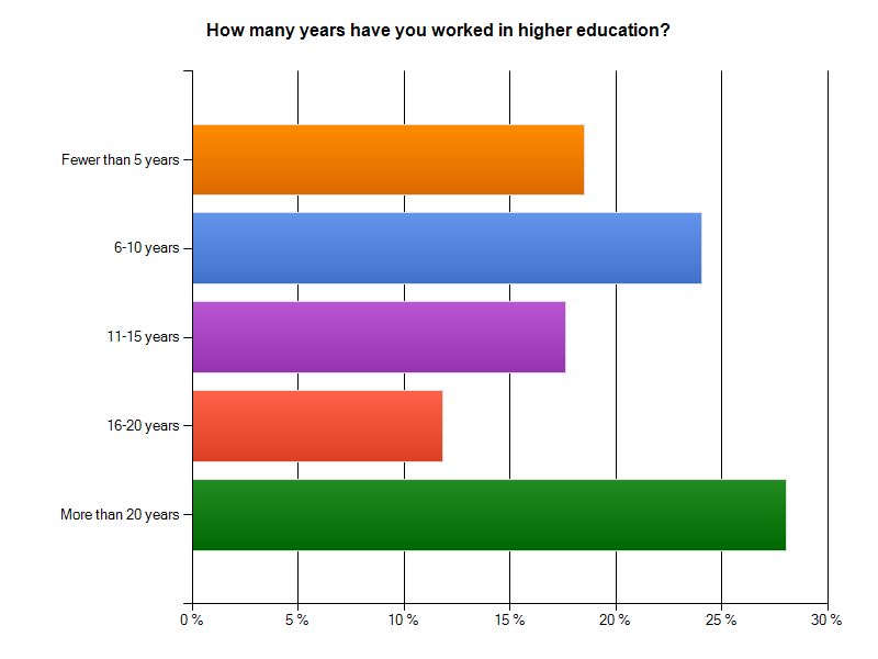 How many years have you worked in higher education?