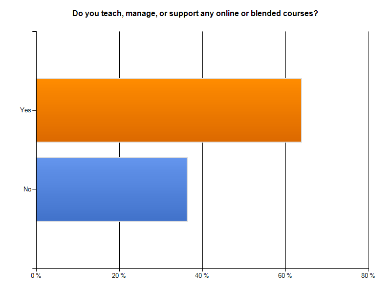 Do you teach, manage or support an online or blended course?